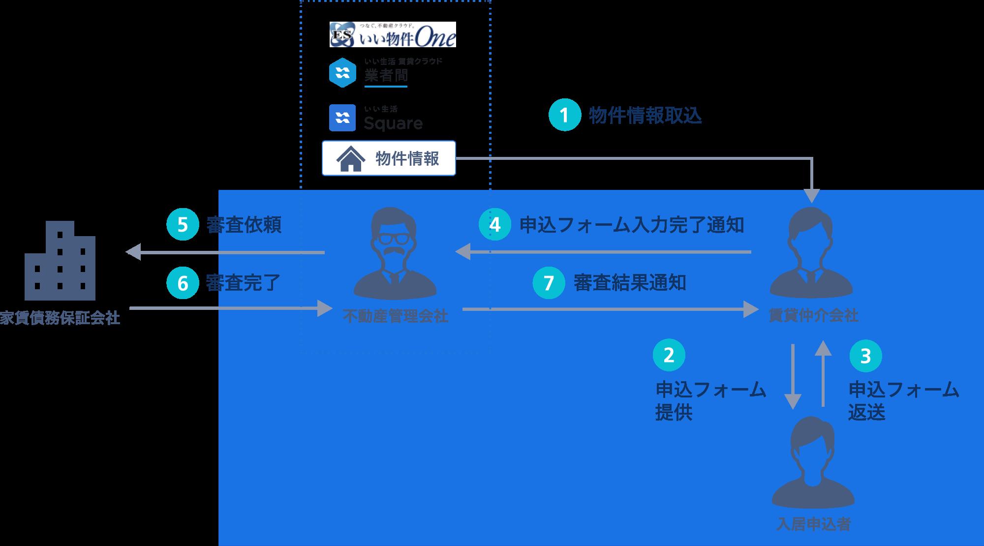 遠州鉄道がいい生活の入居申込Webシステム「Sumai Entry」を利用開始!